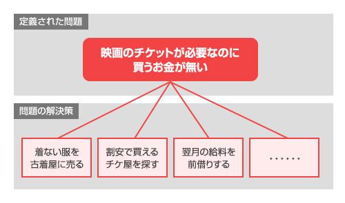 図1:初期の問題定義と解決策の考え方
