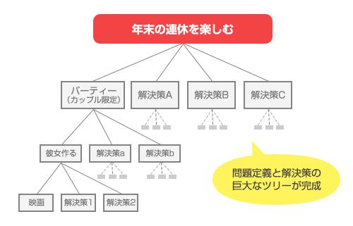 図解3:問題定義と解決策のツリー