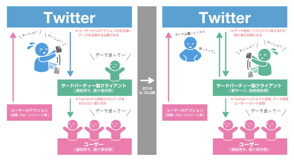 Twitterが『わっしょい』から、サードパーティーが『わっしょい』の図