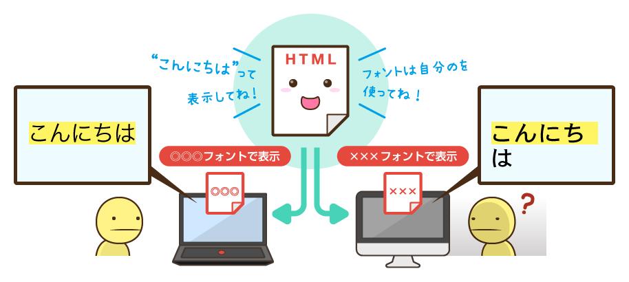 Webフォントの仕組みを知っておこう:Webページのフォントは使用PC自前のもの