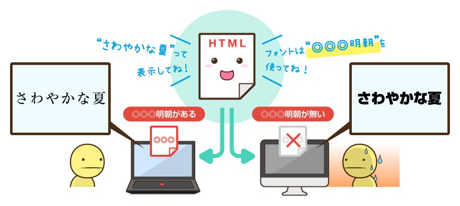 Webフォントの仕組みを知っておこう:フォント指定がもたらす問題は?